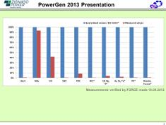 Low Measured emissions from the Zignago power plant