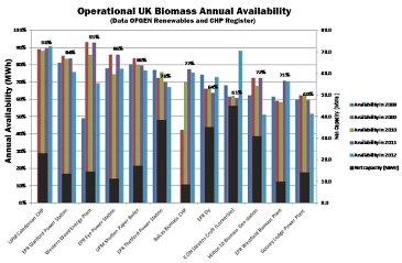 OFGEM availability figures for biomass-fired plants in UK; with WWEP at the top.