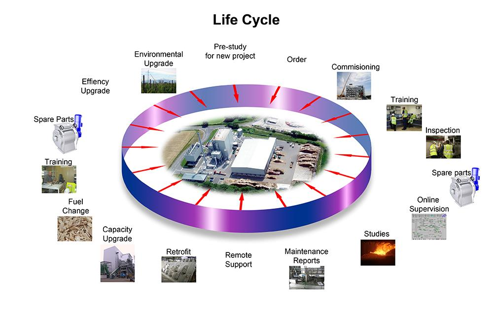 AET is there to provide all the necessary support through the full life cycle of a project