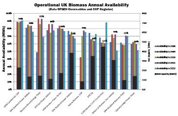 The WWEP has one of UK's highest availabilities due to the quality of the plant and the efficient O&M . Click on image to see the data from OFGEM.