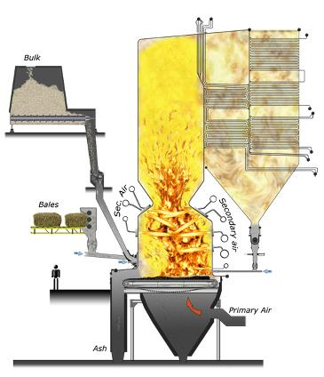 Combustion System for Biomass – high boiler efficiency with AET ...